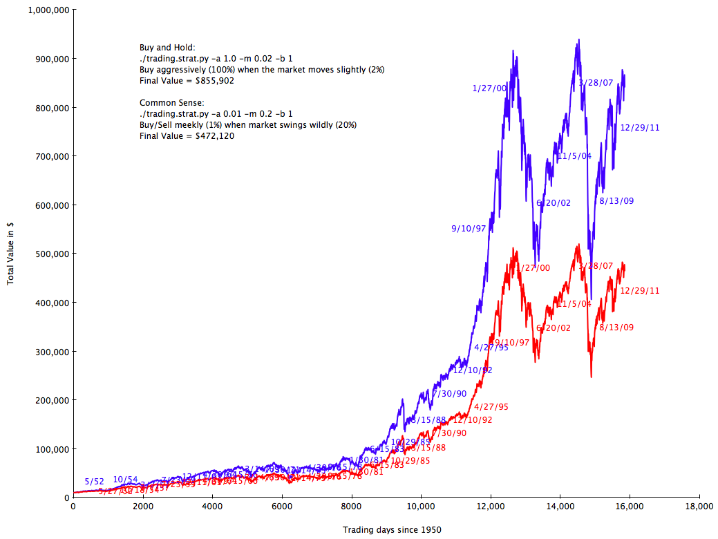 Graph.1950.Total