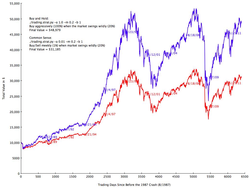 Graph.1987B.Total
