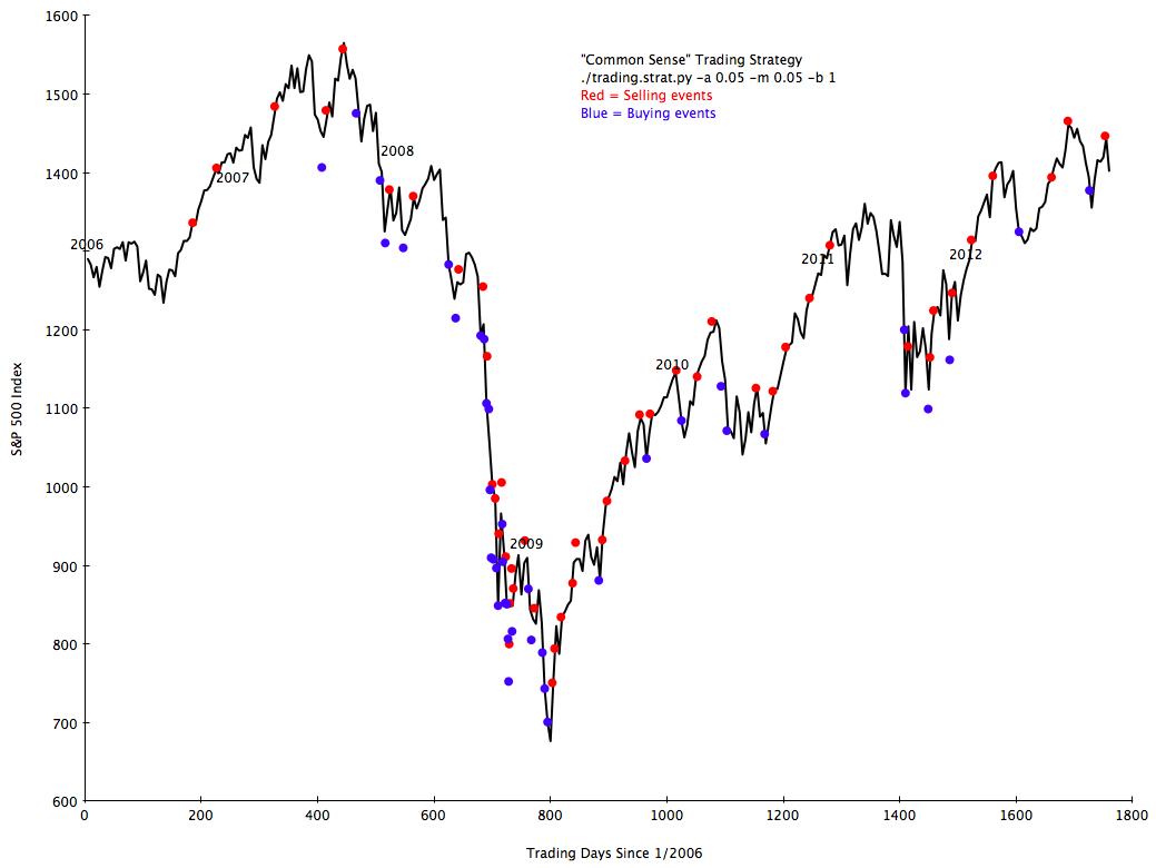 Graph.2006.CS.1
