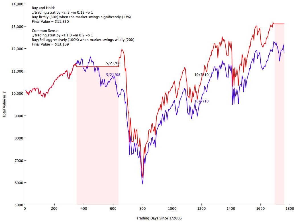 Graph.2006.Total